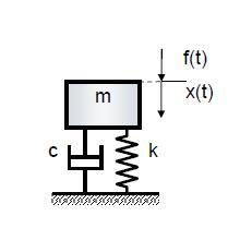 базовый элемент модального анализа - 1-мерный осциллятор