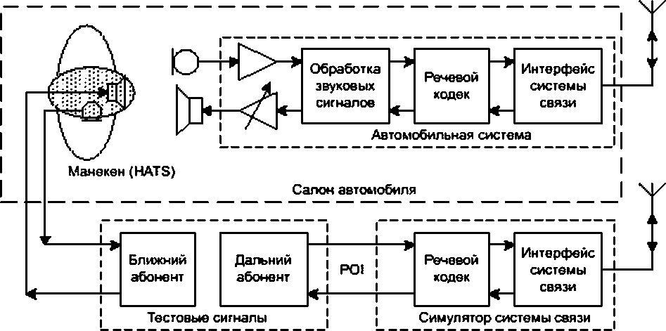 Испытательный_комплекс_эра-глонасс